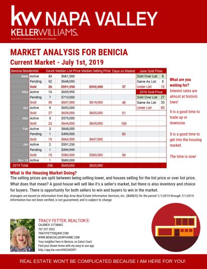 Benicia Housing Market