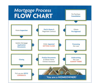 The Steps to Home Ownership