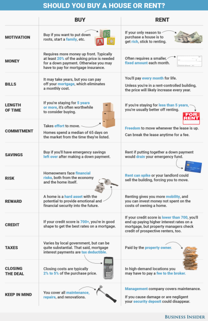 12 Key Differences Between Buying and Renting, In One Chart