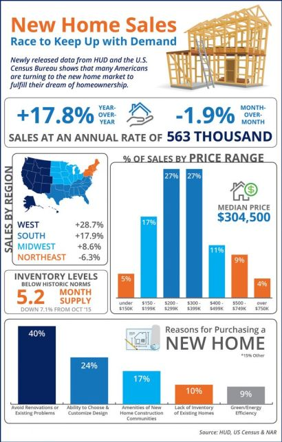 New Home Sales Race to Keep Up with Demand