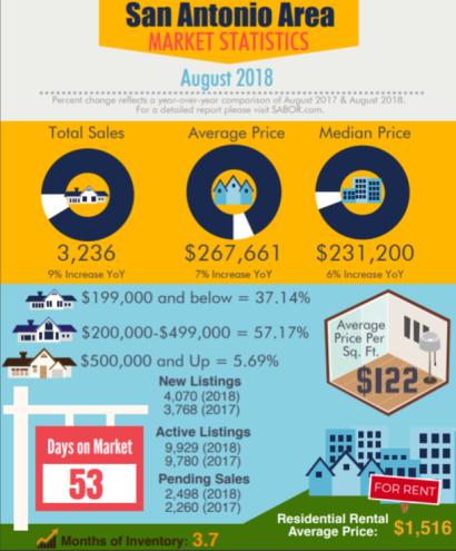 Demand for Homes Still High in San Antonio Area