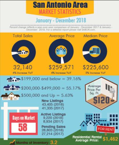 2018 San Antonio Home Sales Outperform Previous Years