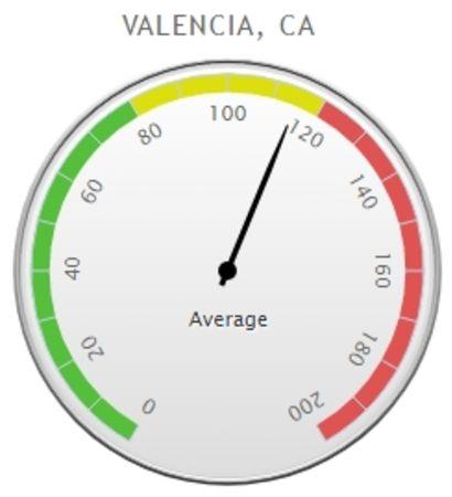 Tale of Two Cities: Valencia Vs El Segundo