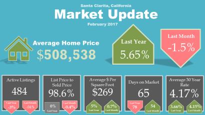 Santa Clarita Market Update February 2017