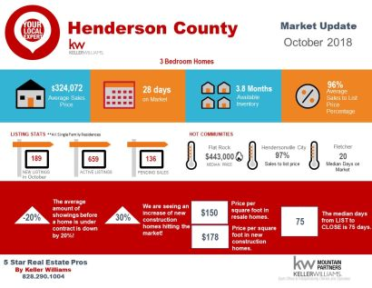 Henderson County October Market Snapshot