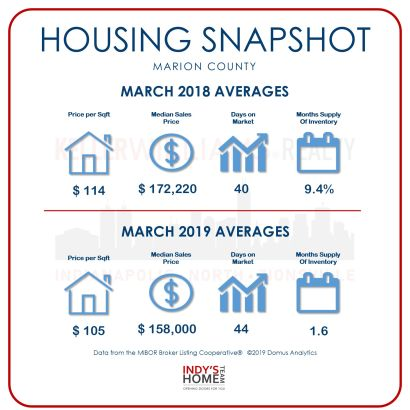 HOUSING SNAPSHOT of MARION, INDIANA for March 2018 – 2019
