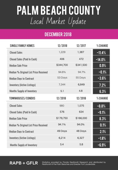 December 2018 Palm Beach County Market Update