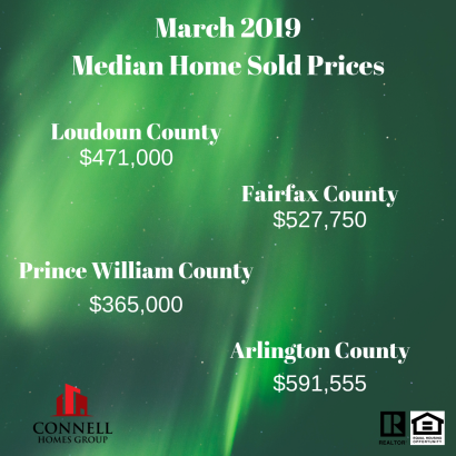 March 2019 Market Stats