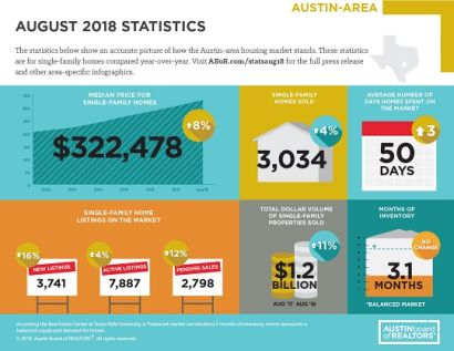 August 2018 Home Trends Continue Improving