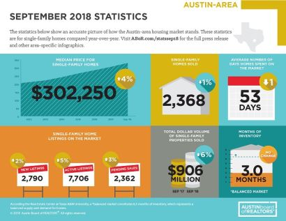 October 2018 Austin Housing Trends