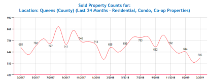 Queens Residential Market Update March 2019