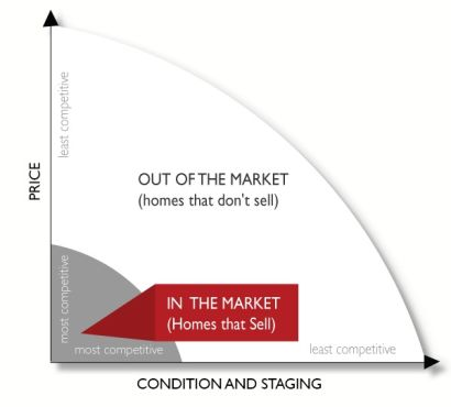 Help You Sell – Sit Or Sell?