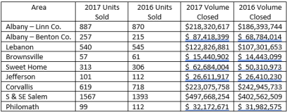 2017 Oregon Real Estate Update