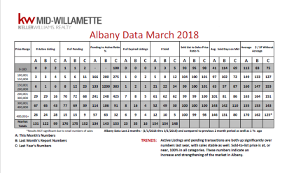 March 2018 Total Market Overview Reports
