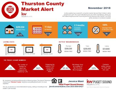 Novemer 2018 Thurston County Markets in a Minute