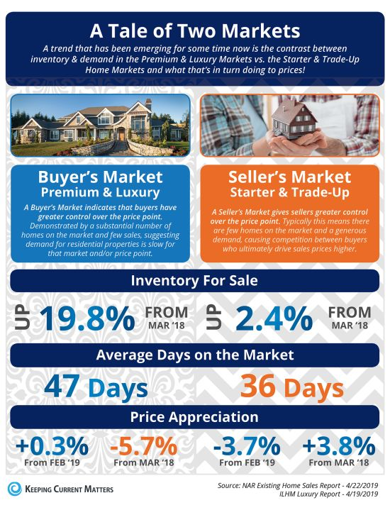 A Tale of Two Real Estate Markets