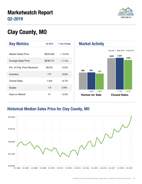 Clay County Missouri Home Sales