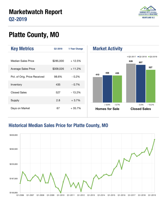Platte County Missouri Home Sales