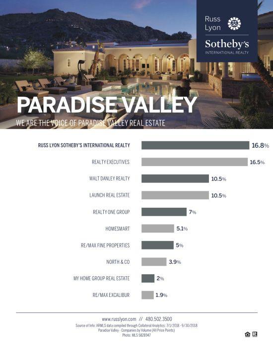 2018 Market Share Paradise Valley