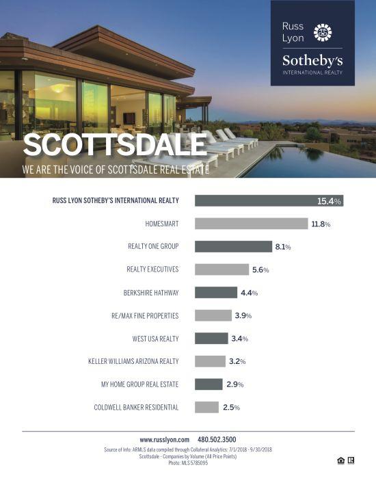 2018 Market Share Scottsdale