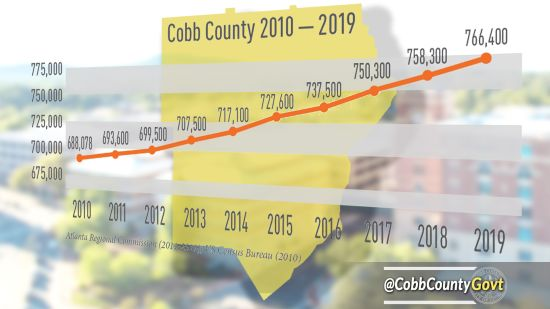 ARC: Cobb's Population Growth Slows, But Continues Upward