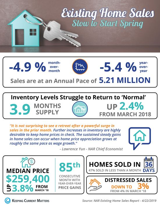 Existing Home Sales Slow To Start Spring