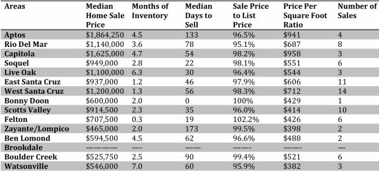 This month's Real Estate Stats!