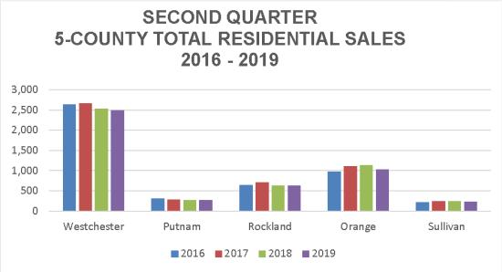 HGAR Third Quarter Real Estate Sales Report