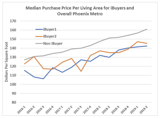 Study: It Costs Sellers More to Work With iBuyers