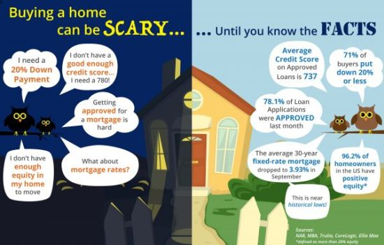 Buying a Home Can Be Scary…Until You Know the Facts