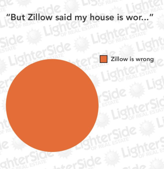 Why You Shouldn't Let Zillow Tell You Your Home's Value