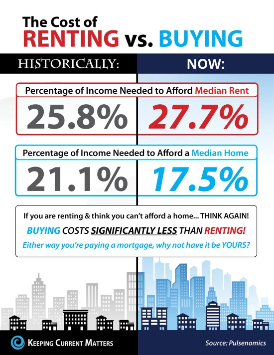 The Cost Of Renting Vs. Buying This Spring – INFOGRAPHIC