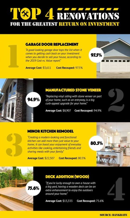 Top 4 Renovations for the Greatest Return on Investment – KCM