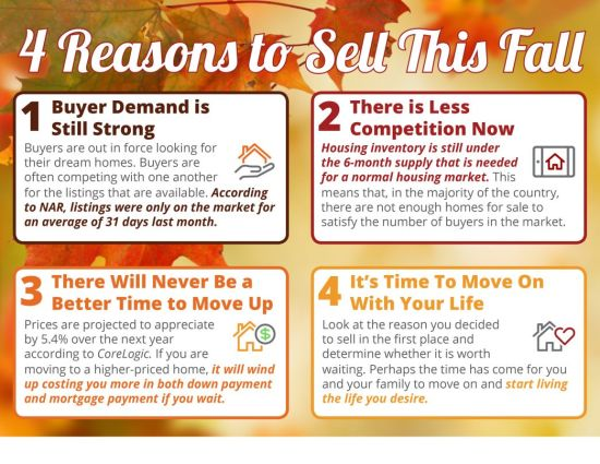 Reasons to Sell This Fall – KCM