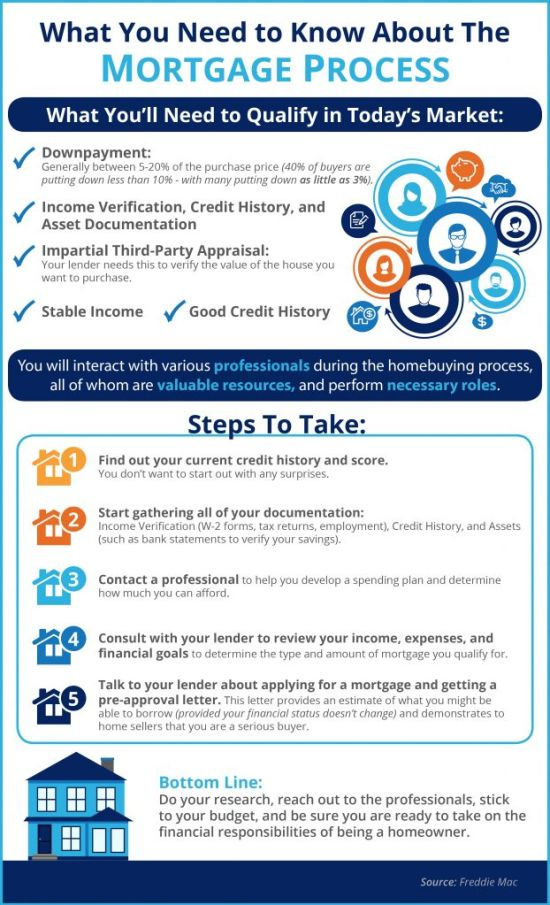 What You Need to Know About the Mortgage Process- KCM