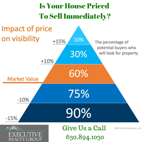 Is Your House Priced To Sell Immediately?