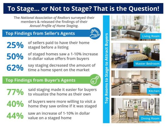 The Impact Staging Your Home Has On Your Sale Price