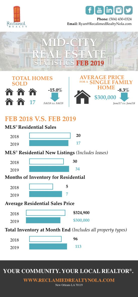 Mid-City February Market Update