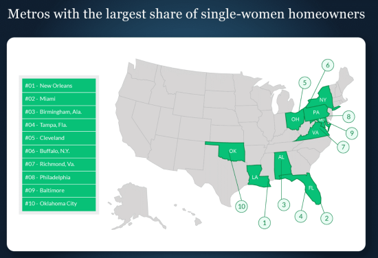Single Men vs. Single Women: Where Are They Buying?