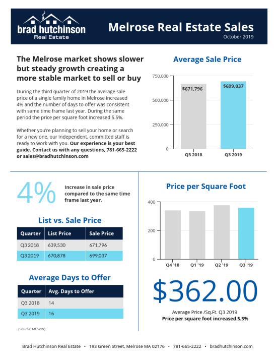 Melrose Real Estate Sales — Q2 + Q3