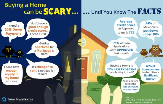 Buying a Home Can Be Scary