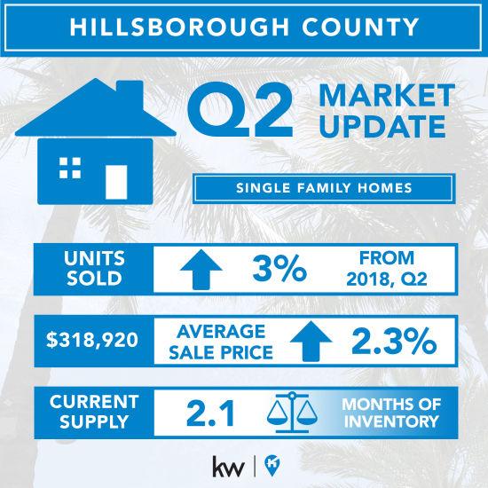 Real Estate Market: Q2, 2019 – Hillsborough & South Tampa Single-Family