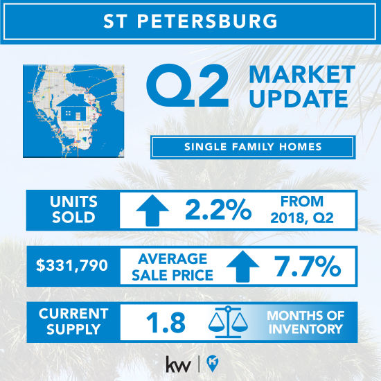 ST Petersburg Real Estate Market – Q2, 2019 Single-Family Homes