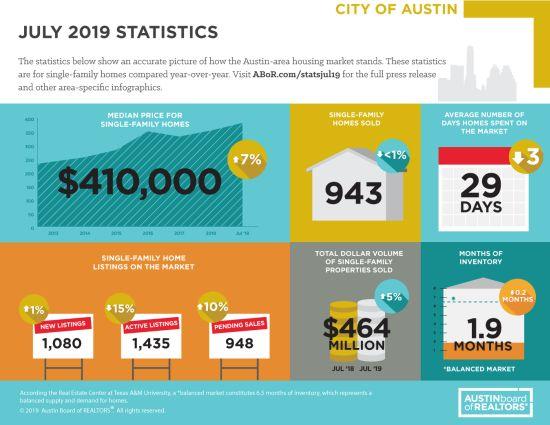 July 2019 MLS Statistics