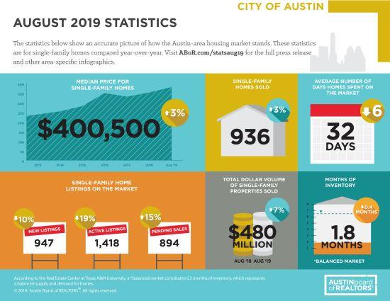 August 2019 MLS Statistics