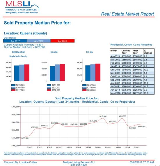 Queens 2019 Real Estate Market – Up or Down?
