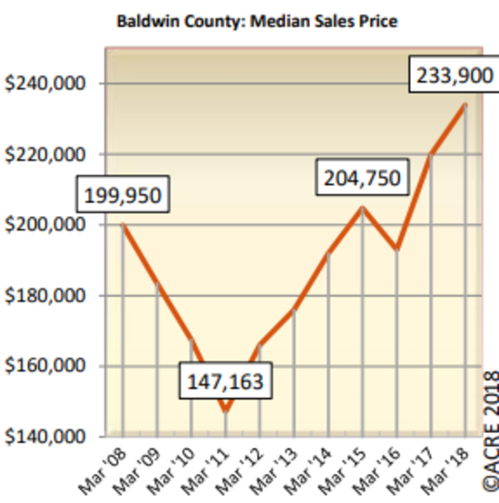 March median sales price in Baldwin County increases 6.4% from 2017