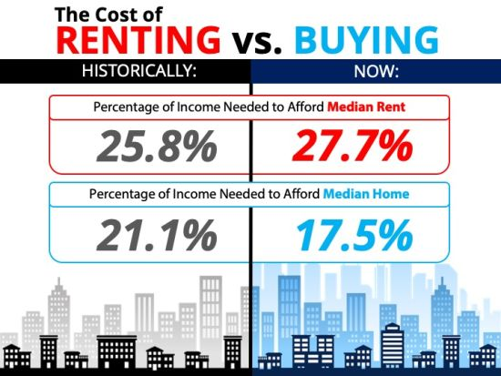 The Cost of Renting vs. Buying a Home!