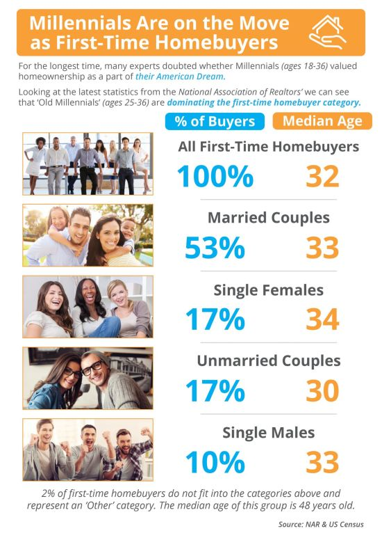 Millennials Are on the Move as First-Time Homebuyers!
