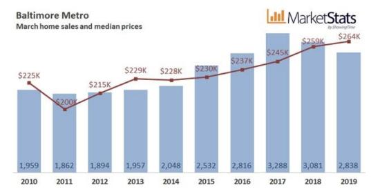 March 2019 Housing Market Update
